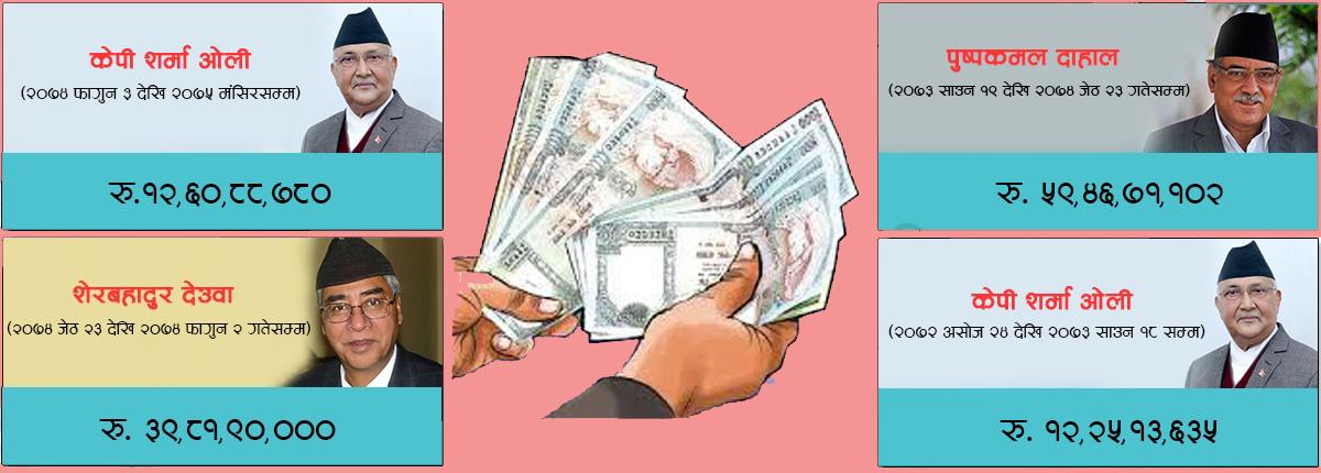 १० महिनामा साढे १२ करोड बाँड्दै प्रधानमन्त्री ओलीले तोडे आफ्नै रेकर्ड