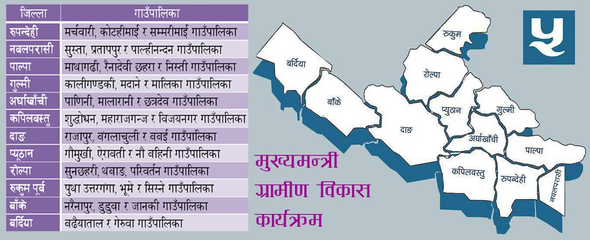 प्रदेश ५ का ३४ स्थानीय तहमा मुख्यमन्त्री ग्रामीण विकास कार्यक्रम शुरु (सूचीसहित)